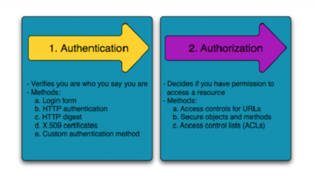 Authentication và Authorization